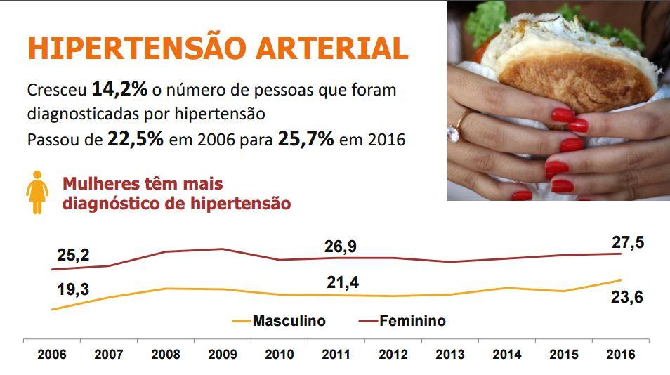 diabetes no brasil epidemiologia imagenes